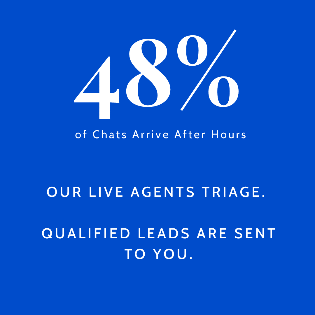 48% of chats arrive after hours. Our live agents triage. Qualified leads are sent to you.